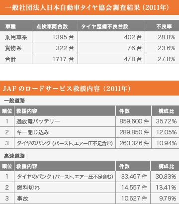一般社団法人日本自動車タイヤ協会調査結果・JAFのロードサービス救援内容結果表