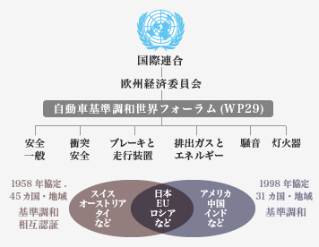 自動車基準調和世界フォーラム(WP29)